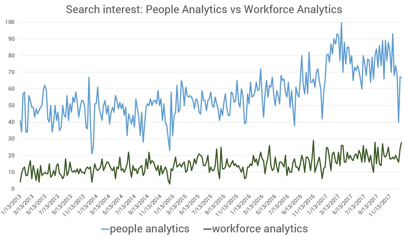 search interest people workforce analytics