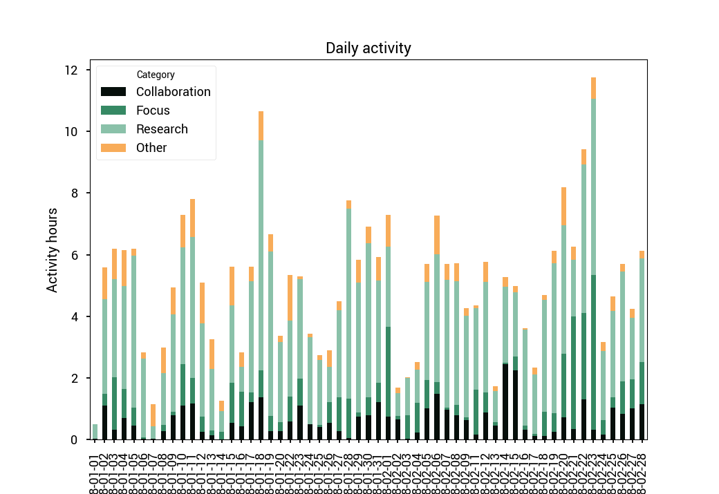 activity flow with people analytics