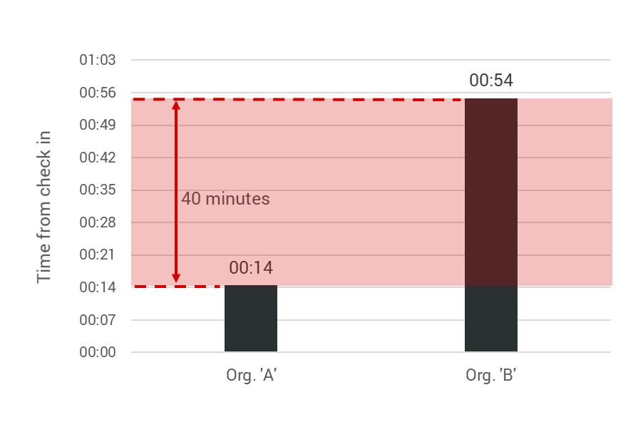 Average prep time