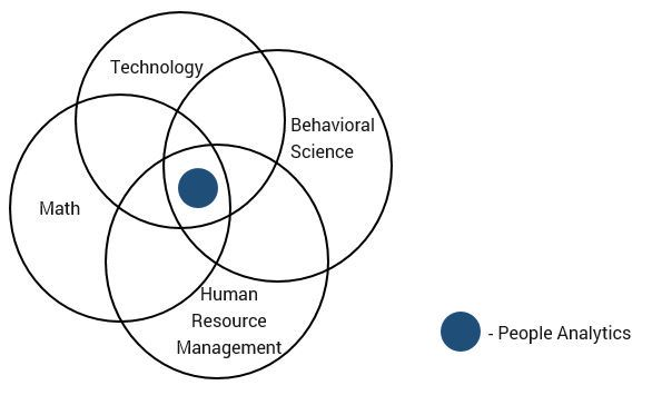 people analytics components