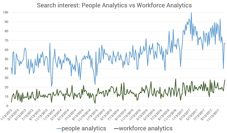 search interest people workforce analytics