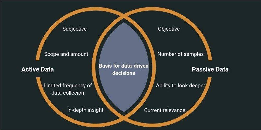 active data versus passive data